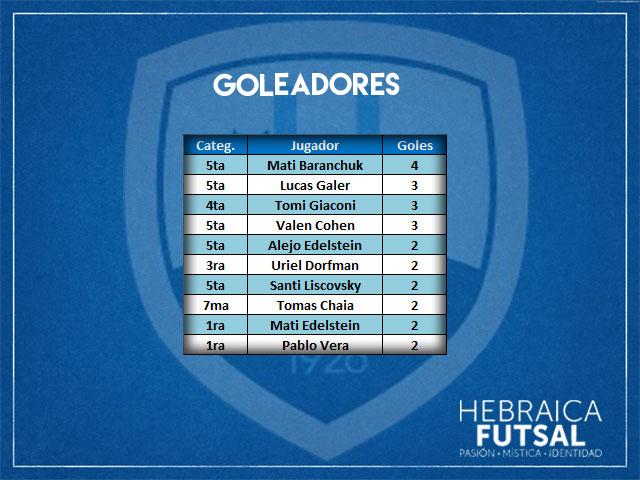 Goleadores-F3