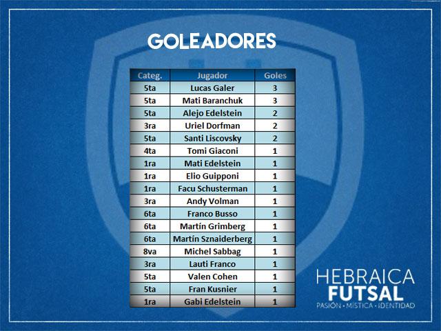 Goleadores-Fecha-2