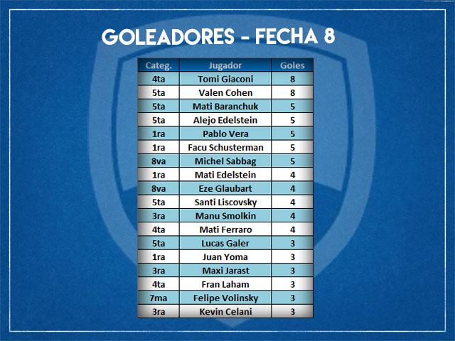 Goleadoes-Fecha-8