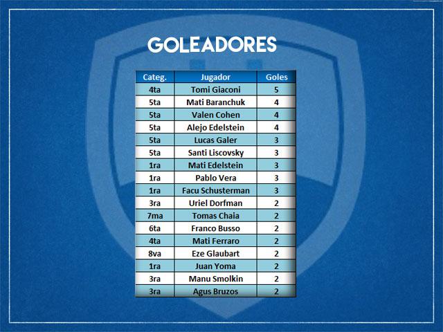 Goleadores-FEcha-4