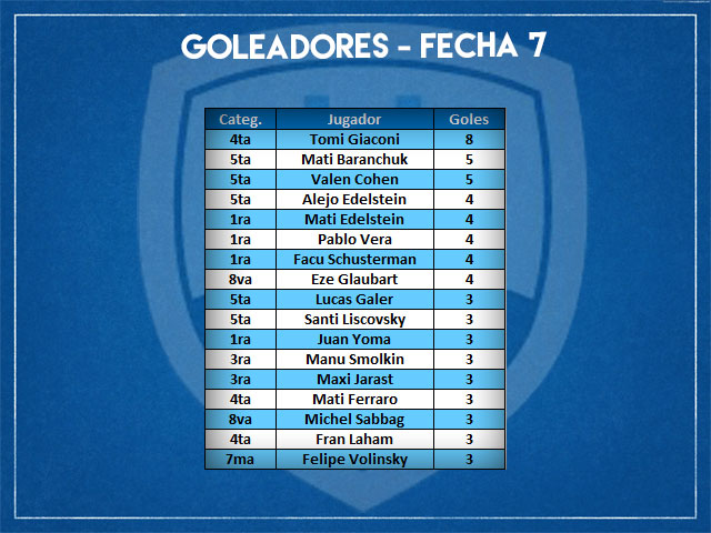 Goleadores-Fecha-7