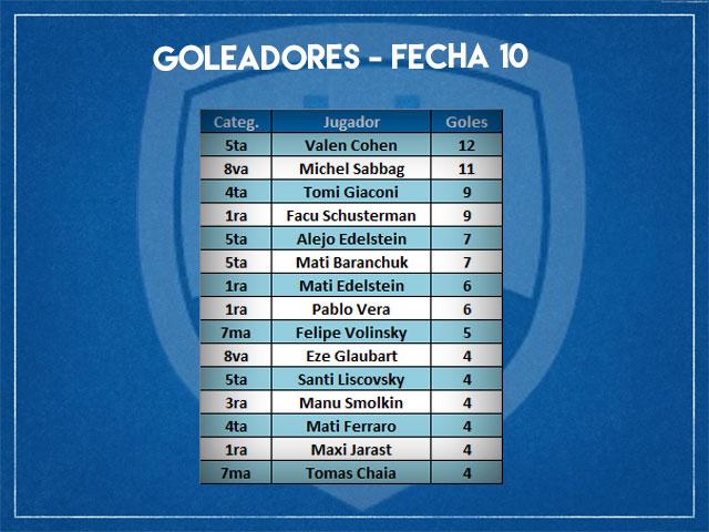 Goleadores-F10