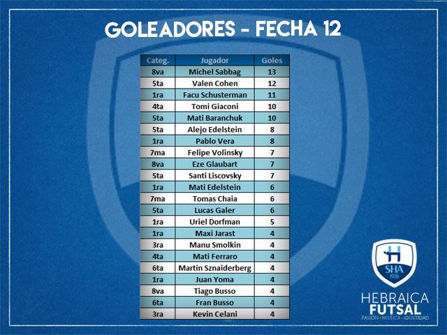 Goleadores-F12