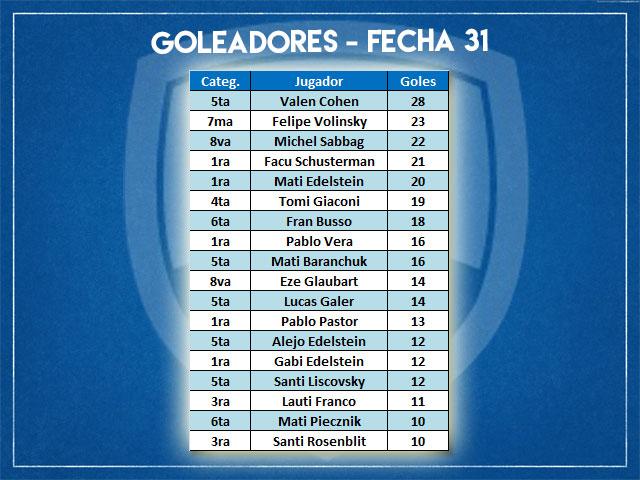 Goleadores-F31