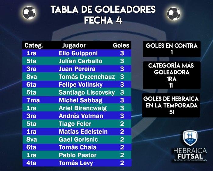 Goleadores-F4