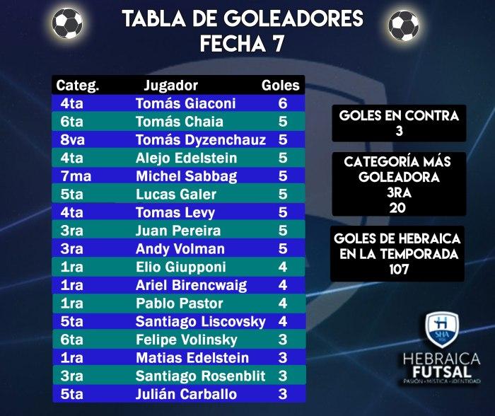 Goleadores-F7